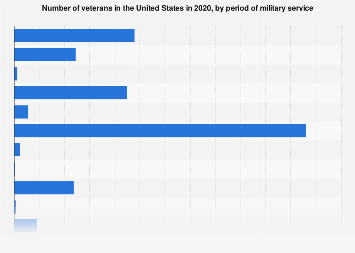 U.S. veterans by period of military service 2018