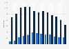 Verkaufsstellen von Gerry Weber weltweit bis 2017