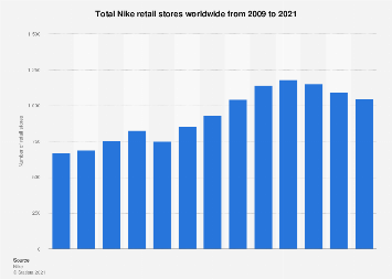 Total number of Nike retail stores worldwide 2009-2017
