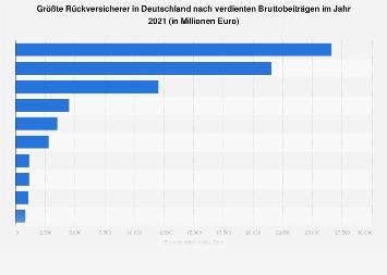 Größte deutsche Rückversicherer nach Bruttobeiträgen 2016