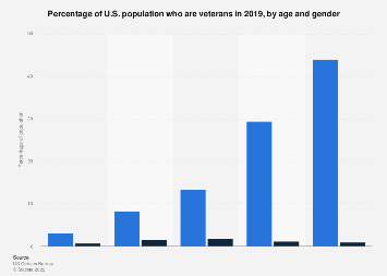 Percentage of U.S. population who are veterans in 2016, by age and gender