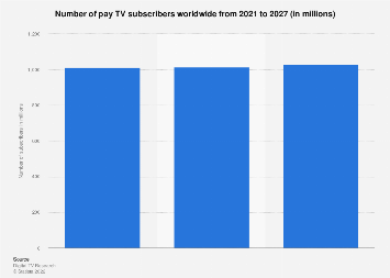 Chart: Netflix is Almost as Popular as Cable Among Young ...