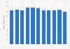 Umsatz von Gap pro Quadratmeter bis 2018