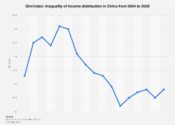 Inequality of income distribution in China based on the Gini index 2006-2016