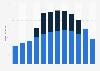 Umsatz von Tom Tailor in Deutschland bis 2017