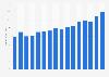 Revenue of KPMG worldwide 2007-2018