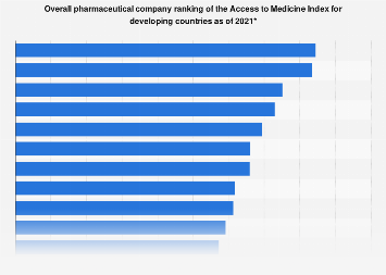Pharma company ranking based on access to medicine in developing countries 2018