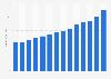 Combined revenue of EY worldwide 2009-2018