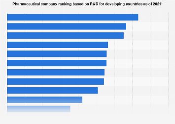 Pharma company ranking based on R&D for developing countries 2018