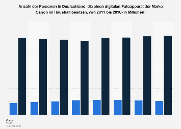 Umfrage zum Besitz eines digitalen Fotoapparats der Marke Canon im Haushalt bis 2017