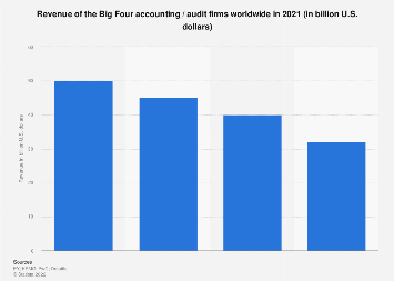 Revenue of the Big Four accounting / audit firms worldwide in 2018