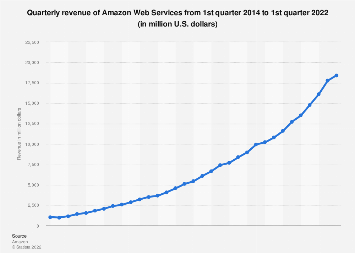 Amazon Web Services: quarterly revenue 2014-2018