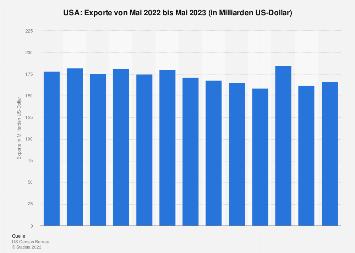 Exporte aus den USA nach Monaten bis Juni 2019