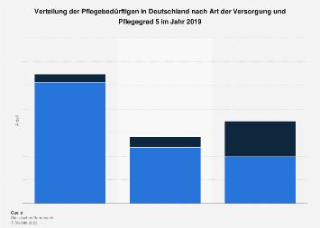 Verteilung der Pflegebedürftige nach Art der Versorgung und Pflegegrad 2015