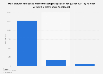 Most popular Asia-based mobile messenger apps 2016