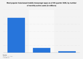 Most popular Asia-based mobile messenger apps 2017