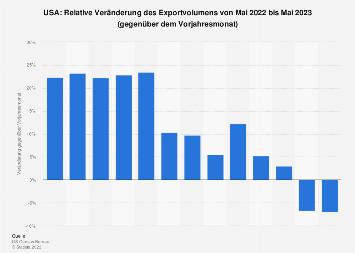 Veränderung der Exporte aus den USA nach Monaten bis Juni 2019