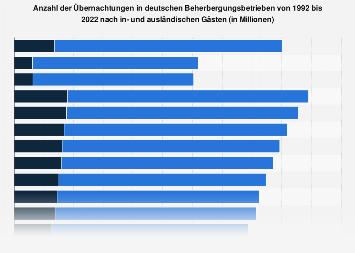 Übernachtungen von in- und ausländischen Gästen in Deutschland bis 2017