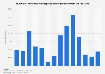 Terrorism - kidnappings grouped by country 2007-2017