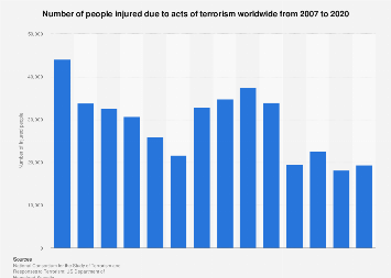 Terrorism - number of people injured worldwide 2007-2016