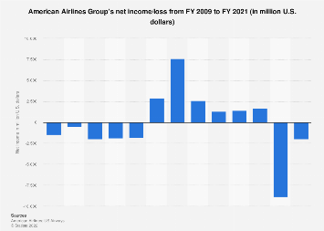 American Airlines Group - net income 2009-2017