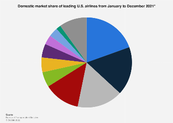 Leading airlines in the U.S. - domestic market share 2017-2018