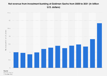 Net revenue from investment banking at Goldman Sachs 2009-2018