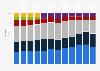 Umsatzverteilung von Kering weltweit nach Regionen bis 2018