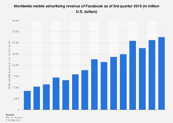 Facebook: global mobile advertising revenue Q1 2019