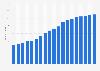 Anzahl der Tiffany-Läden weltweit bis 2018