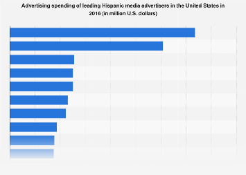 Largest Hispanic media advertisers 2016