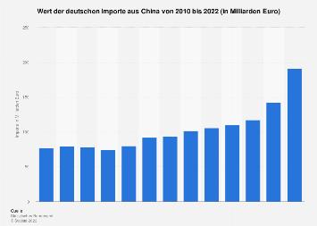 Deutsche Importe aus China bis 2017
