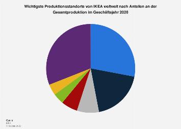 Wichtigste Produktionsstandorte von IKEA weltweit 2017