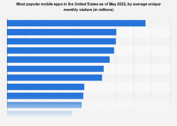 Leading mobile apps in the United States 2016, ranked by unique visitors