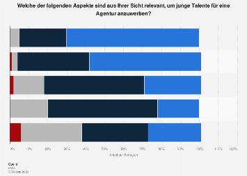 Umfrage zu relevanten Aspekte, um junge Talente für eine Agentur anzuwerben 2012