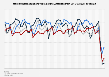 Monthly hotel occupancy rates of the Americas 2015-2017, by region
