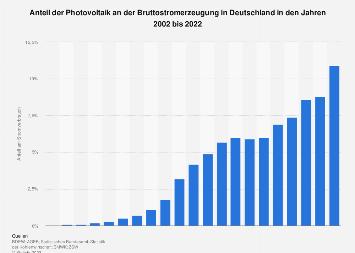 Photovoltaik - Anteil an der Stromerzeugung in Deutschland bis 2017
