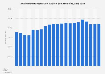BASF SE - Anzahl der Mitarbeiter bis 2017
