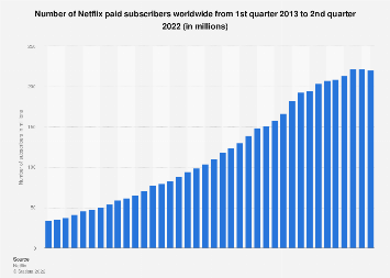 Number of Netflix paid streaming subscribers worldwide 2011-2019