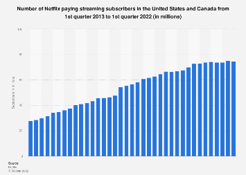 Number of Netflix streaming subscribers in the U.S. 2011-2018