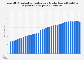 Number of Netflix paid streaming subscribers in the U.S. 2011-2019