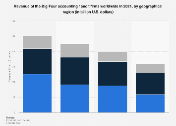 Revenue of the Big Four accounting / audit firms worldwide by region 2017