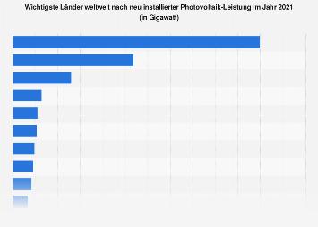Photovoltaik - Wichtigste Ländern weltweit nach Leistungszubau 2016