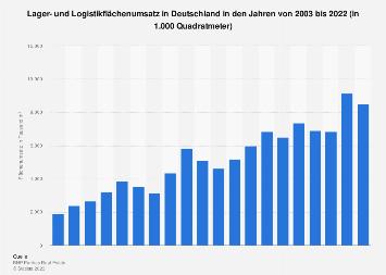 Lager- und Logistikimmobilien - Lagerflächenumsatz bis 2017