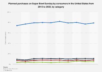 Planned consumer purchases for Super Bowl 2013-2018