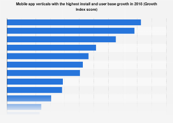 Fastest growing mobile app categories 2017