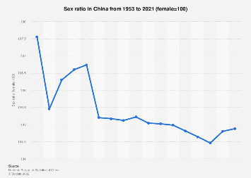 Sex ratio in China 1953-2017
