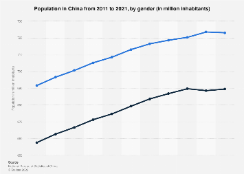 China Population By Gender 2018 Statista