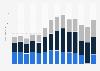 Arsenal FC revenue by stream 2015/16