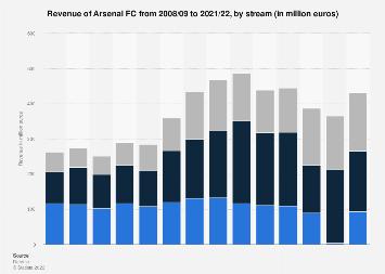 Arsenal FC revenue by stream 2016/17